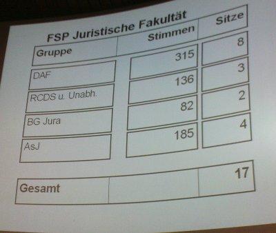Ergebnisse FSP Jura